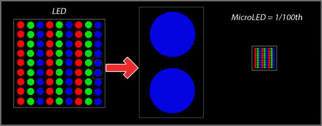 microled pixels