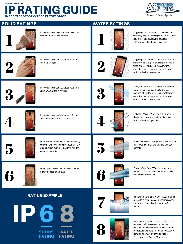 AGDisplays IP rating Guide